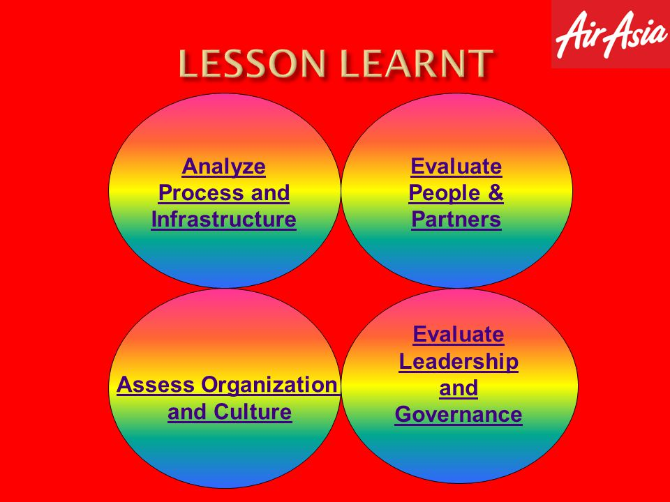 LESSON LEARNT Analyze Process and Infrastructure