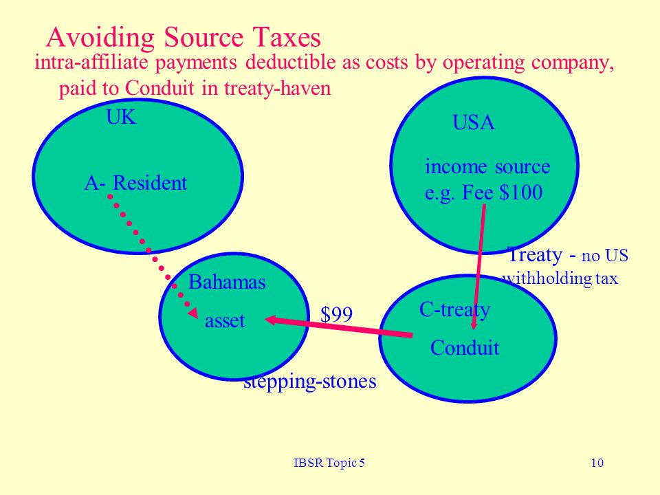 Avoiding Source Taxes intra-affiliate payments deductible as costs by operating company, paid to Conduit in treaty-haven.