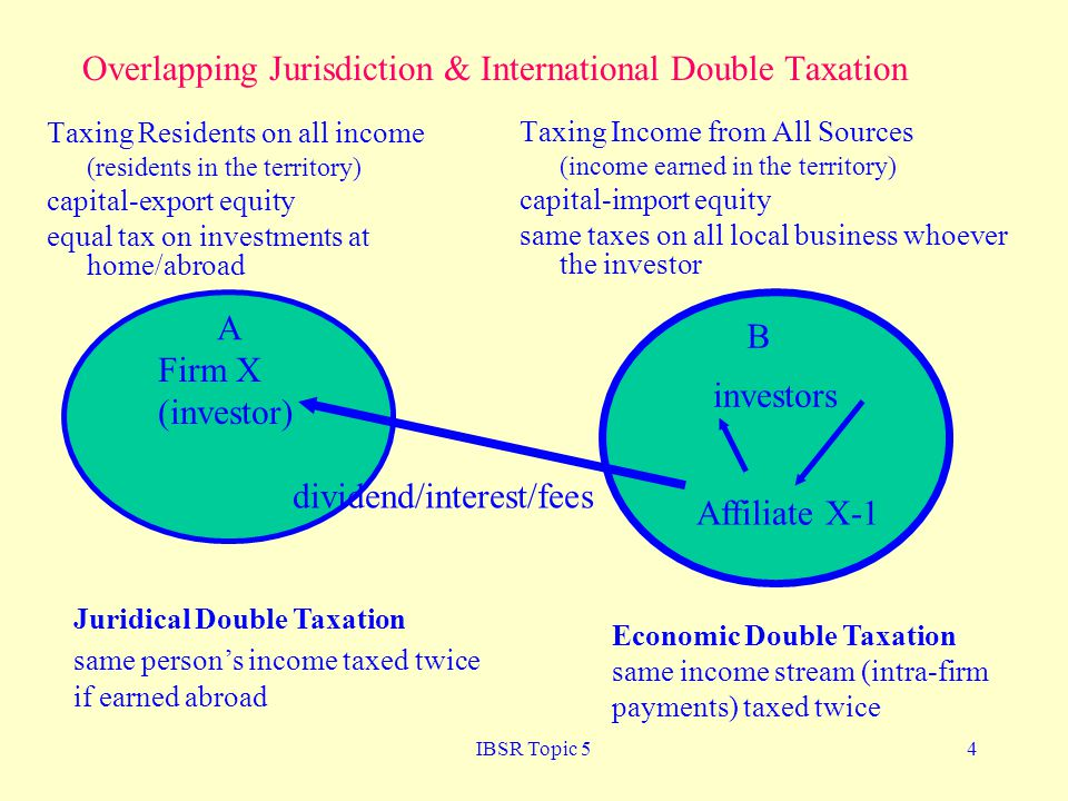 Overlapping Jurisdiction & International Double Taxation