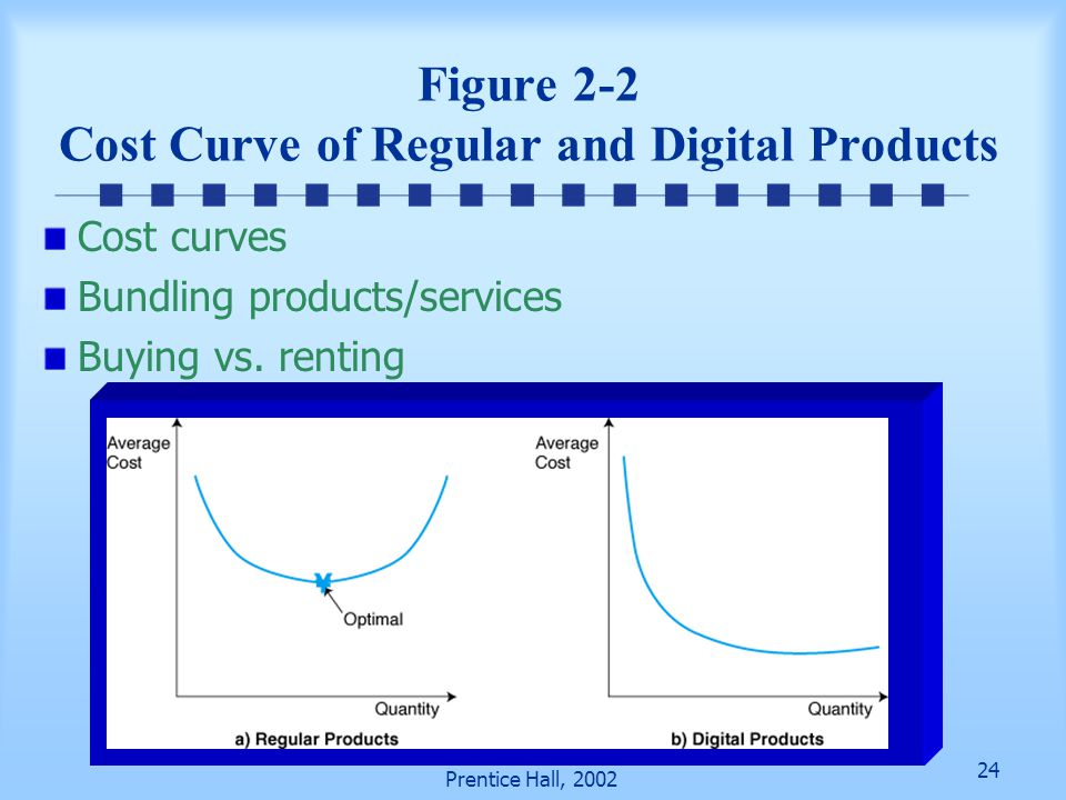 Figure 2-2 Cost Curve of Regular and Digital Products