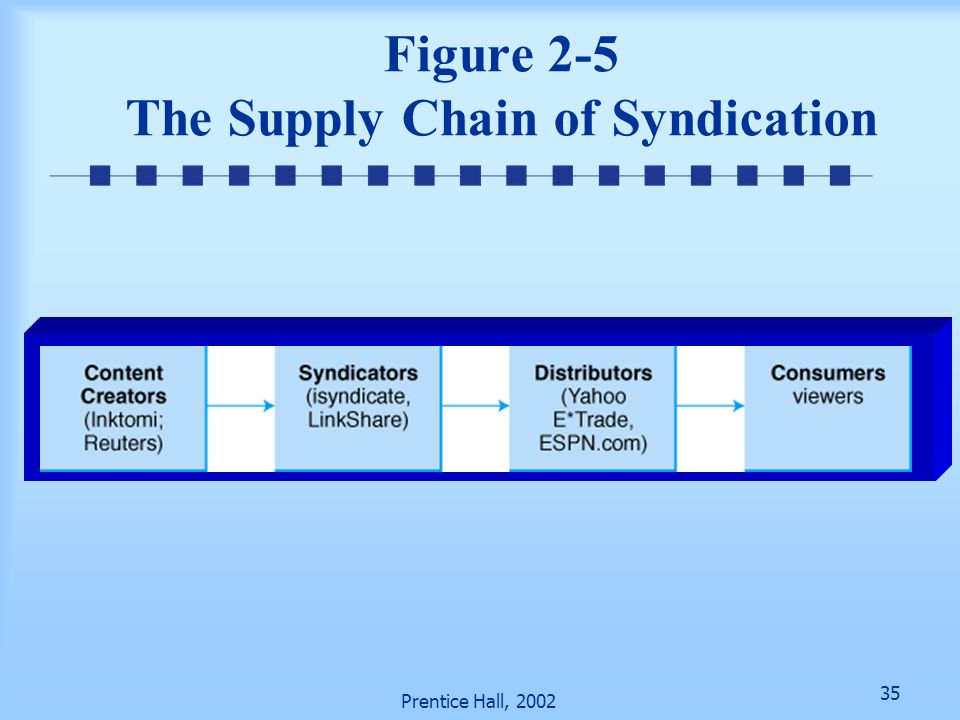 Figure 2-5 The Supply Chain of Syndication