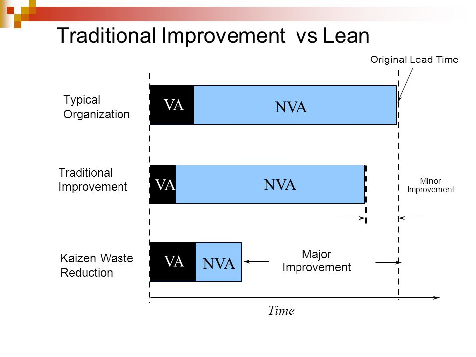 Traditional Improvement vs Lean