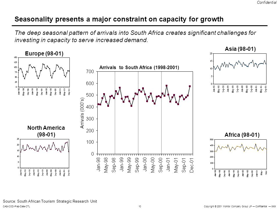 Seasonality presents a major constraint on capacity for growth