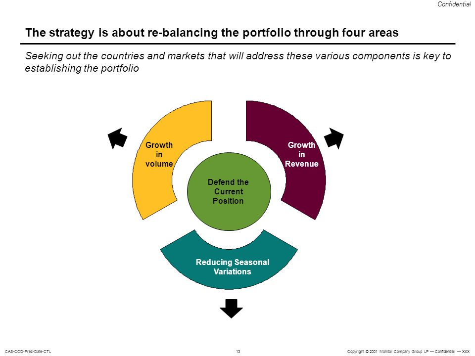 The strategy is about re-balancing the portfolio through four areas