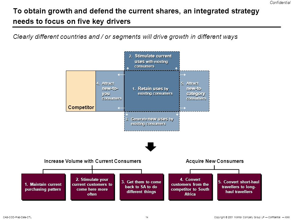 To obtain growth and defend the current shares, an integrated strategy needs to focus on five key drivers