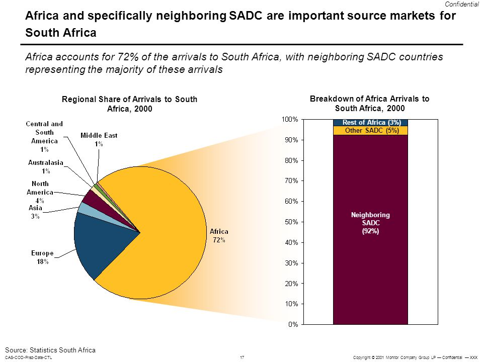 Africa and specifically neighboring SADC are important source markets for South Africa