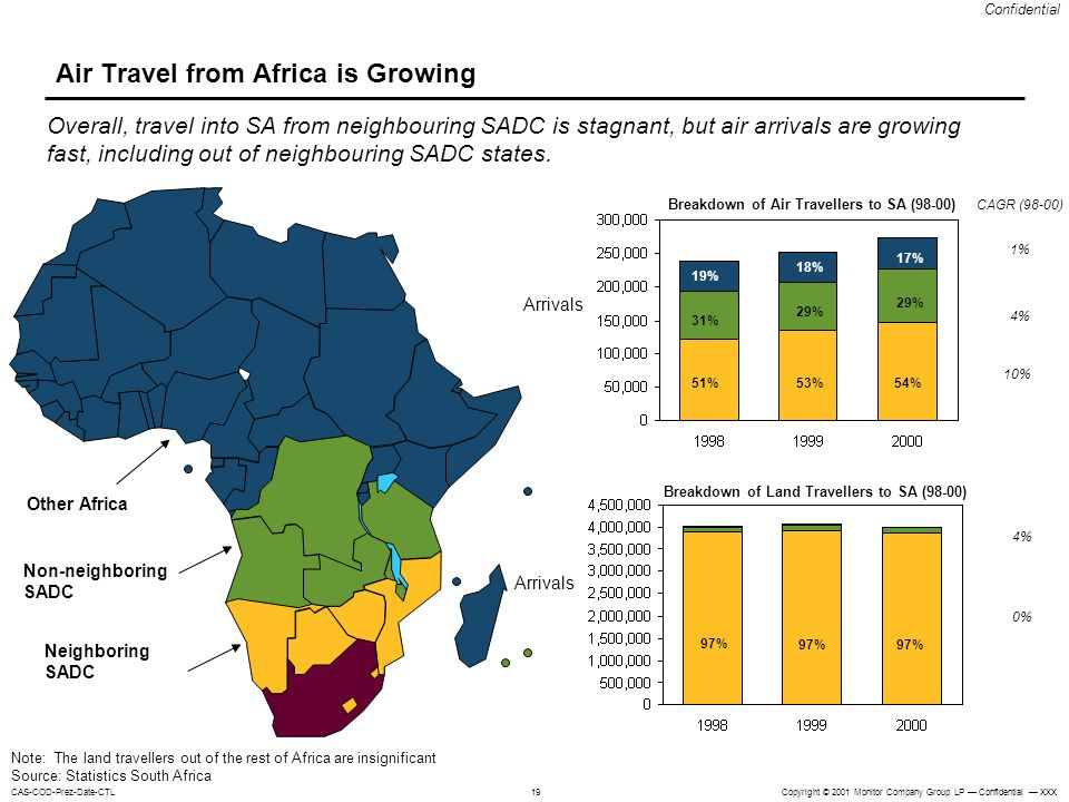 Air Travel from Africa is Growing