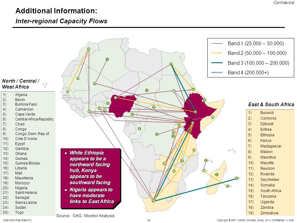 Additional Information: Inter-regional Capacity Flows
