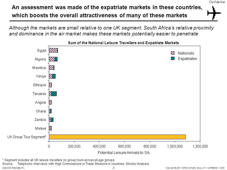 Sum of the National Leisure Travellers and Expatriate Markets
