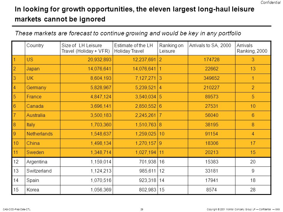 In looking for growth opportunities, the eleven largest long-haul leisure markets cannot be ignored