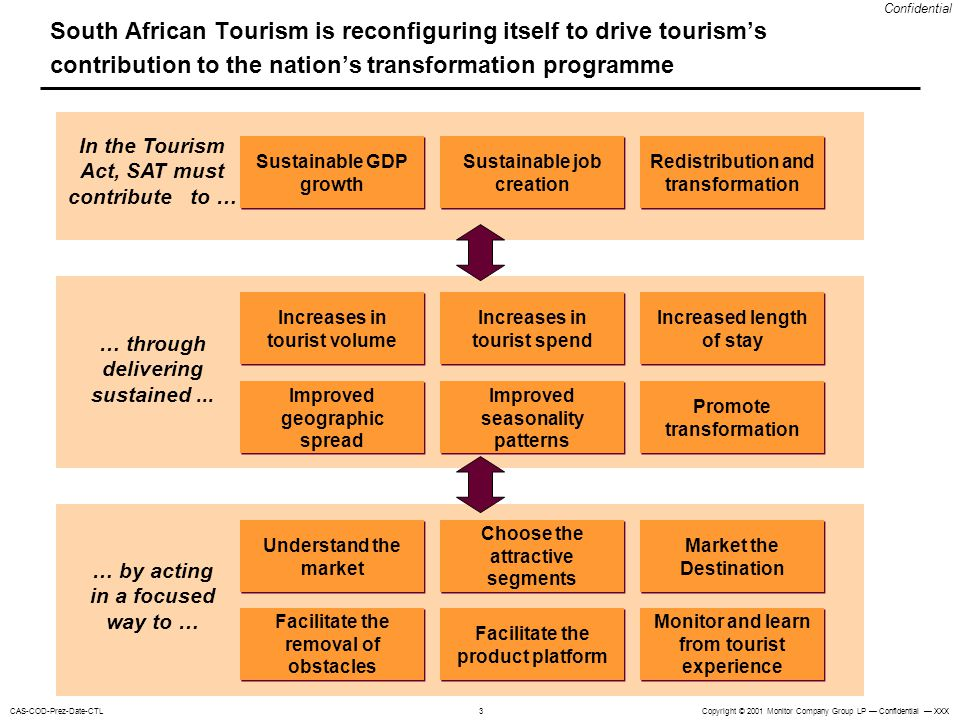 South African Tourism is reconfiguring itself to drive tourism's contribution to the nation's transformation programme