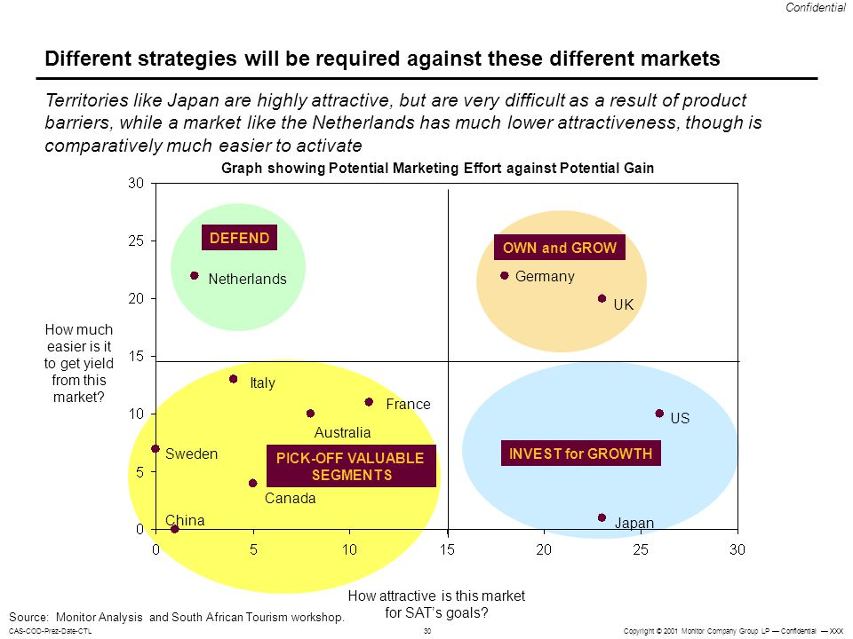 Different strategies will be required against these different markets