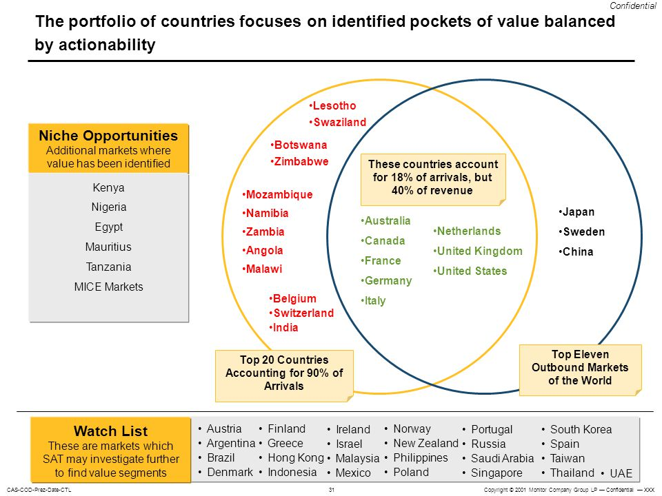 The portfolio of countries focuses on identified pockets of value balanced by actionability