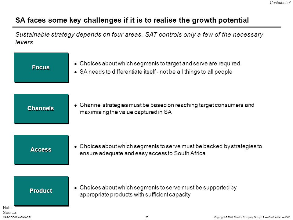 SA faces some key challenges if it is to realise the growth potential