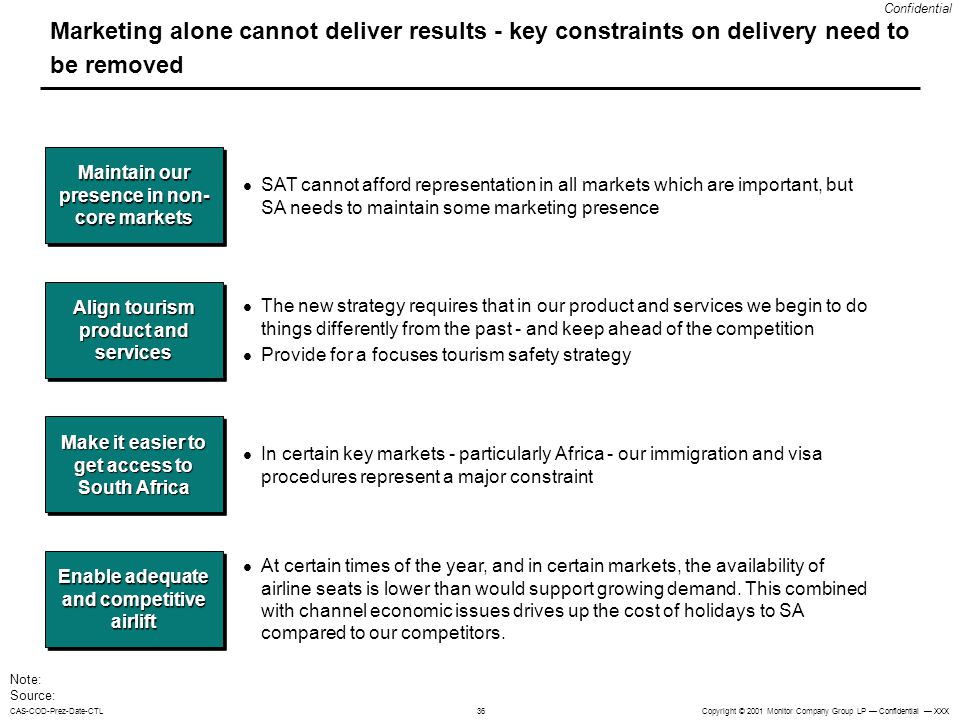 Marketing alone cannot deliver results - key constraints on delivery need to be removed