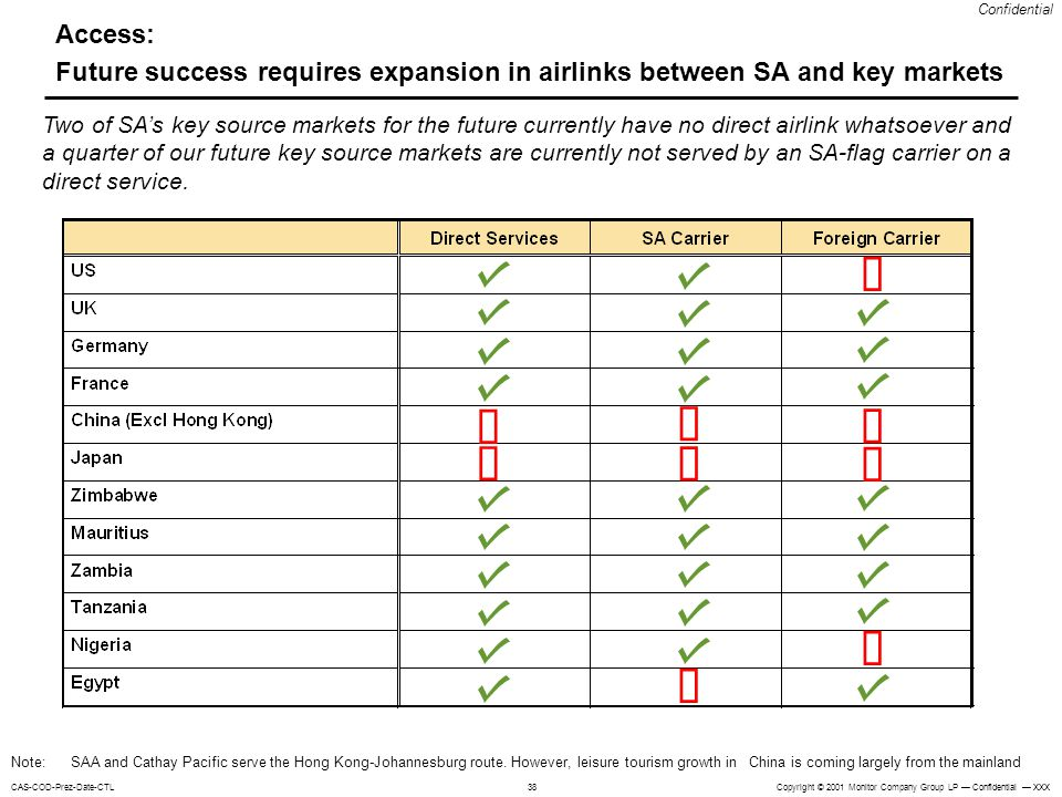 Access: Future success requires expansion in airlinks between SA and key markets