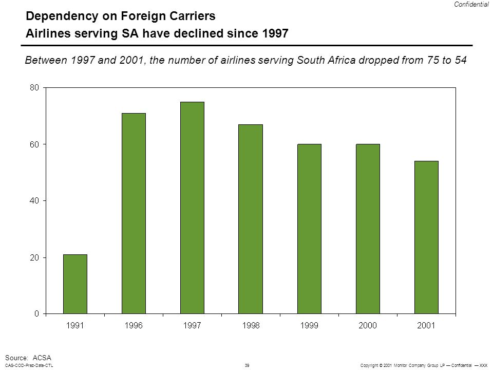 Dependency on Foreign Carriers Airlines serving SA have declined since 1997