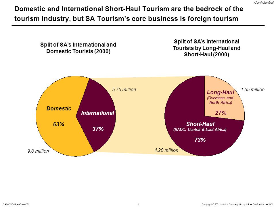 Domestic and International Short-Haul Tourism are the bedrock of the tourism industry, but SA Tourism's core business is foreign tourism