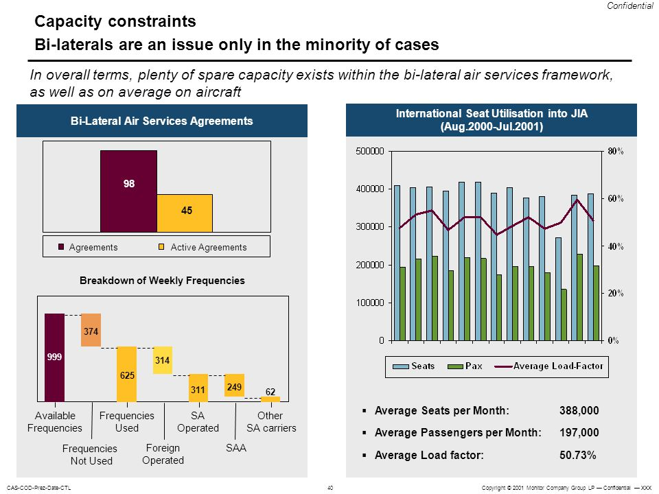 Capacity constraints Bi-laterals are an issue only in the minority of cases