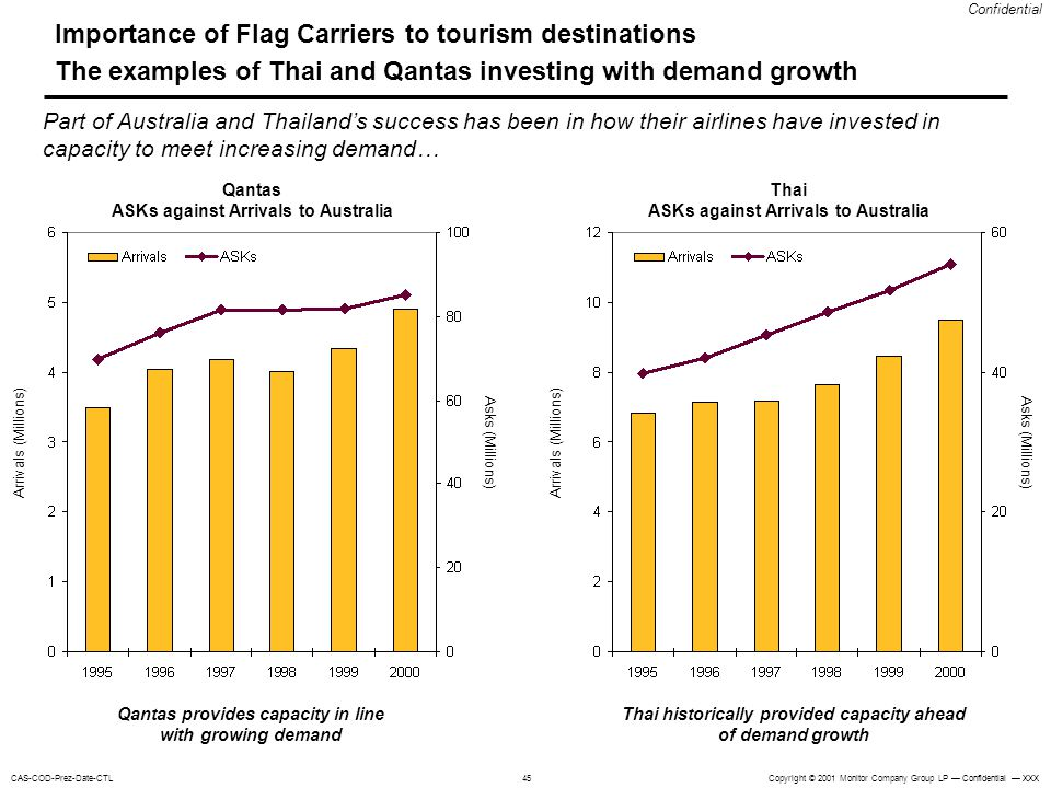 Importance of Flag Carriers to tourism destinations The examples of Thai and Qantas investing with demand growth