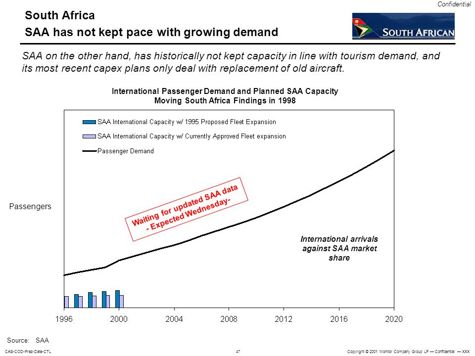 South Africa SAA has not kept pace with growing demand