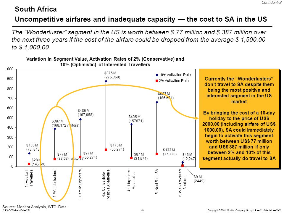 South Africa Uncompetitive airfares and inadequate capacity — the cost to SA in the US