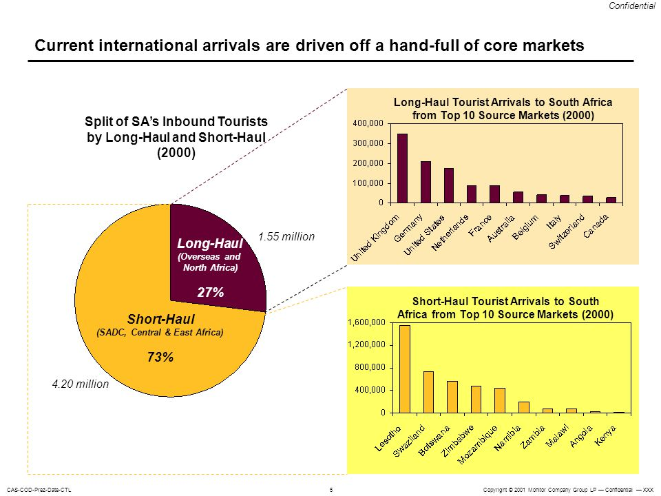 Current international arrivals are driven off a hand-full of core markets