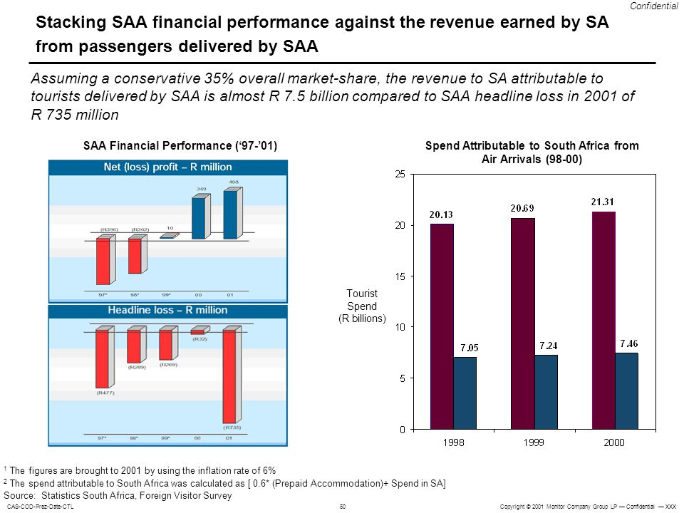Stacking SAA financial performance against the revenue earned by SA from passengers delivered by SAA
