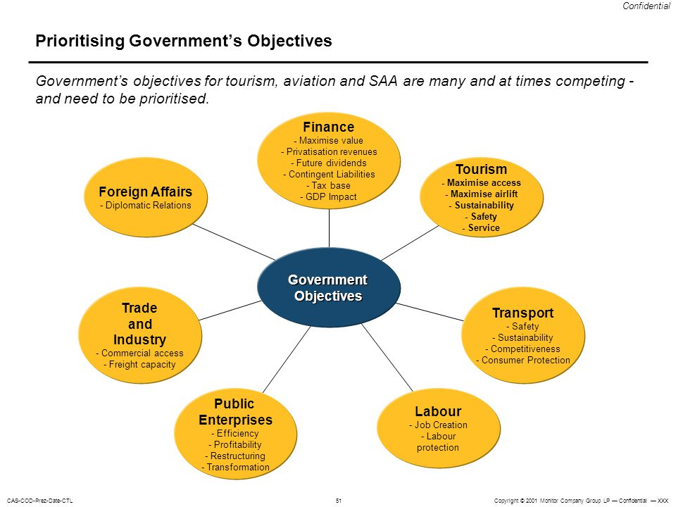 Prioritising Government's Objectives