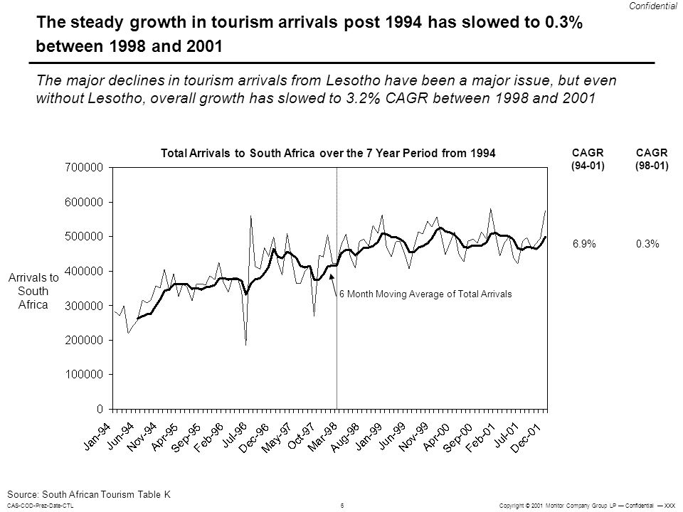 Total Arrivals to South Africa over the 7 Year Period from 1994