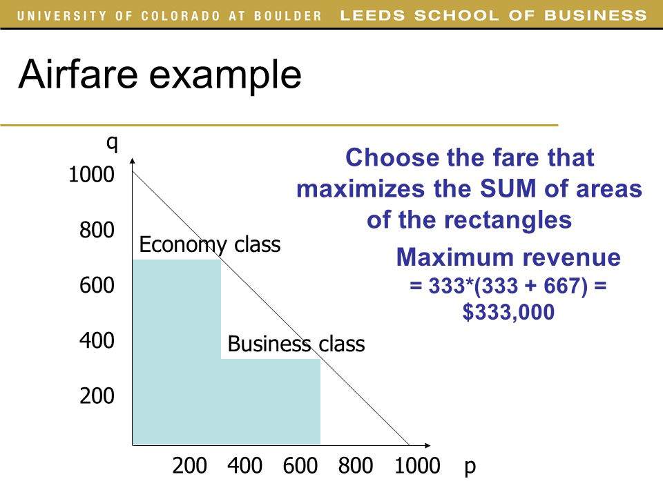SYST 4050 Slides Airfare example. q. Choose the fare that maximizes the SUM of areas of the rectangles.