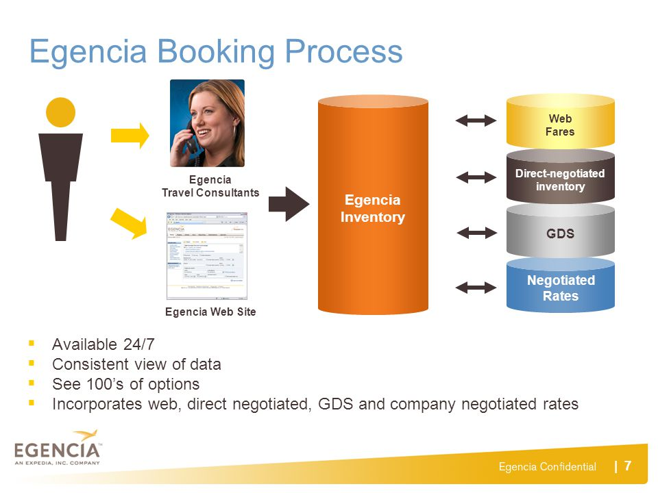 Egencia Booking Process