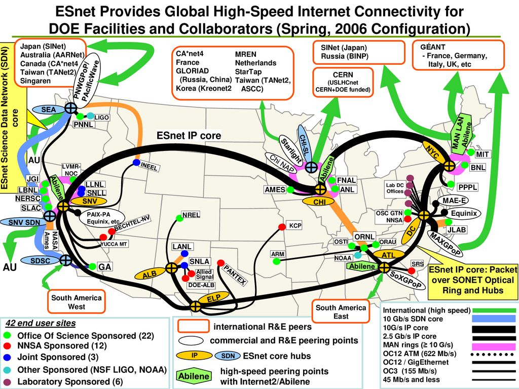 ATLAS Tier 2 Paths Within ESnet - ppt download