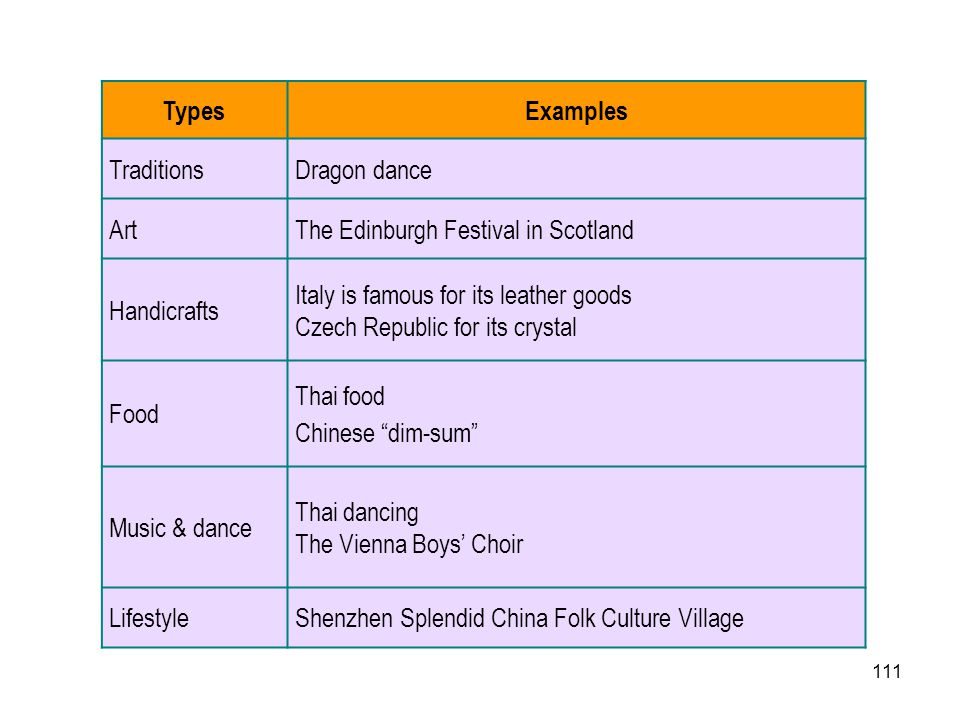 Types Examples. Traditions. Dragon dance. Art. The Edinburgh Festival in Scotland. Handicrafts.