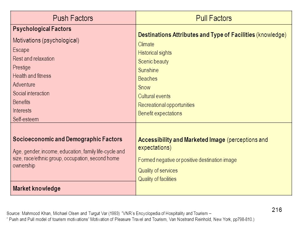 Push Factors Pull Factors Psychological Factors