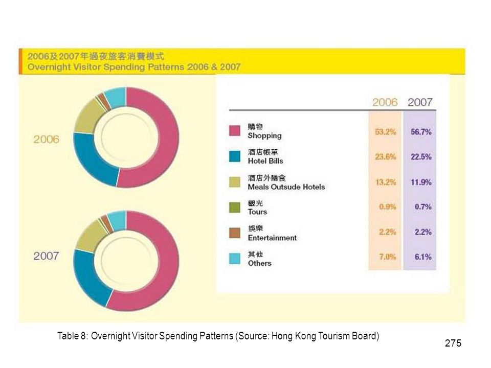 Table 8: Overnight Visitor Spending Patterns (Source: Hong Kong Tourism Board)