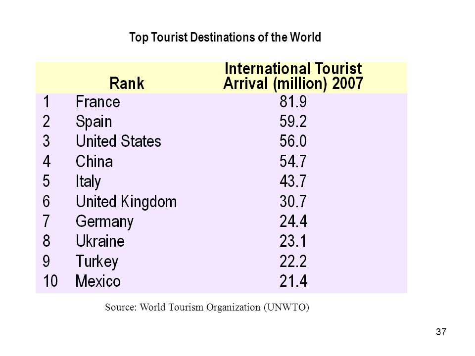 Top Tourist Destinations of the World