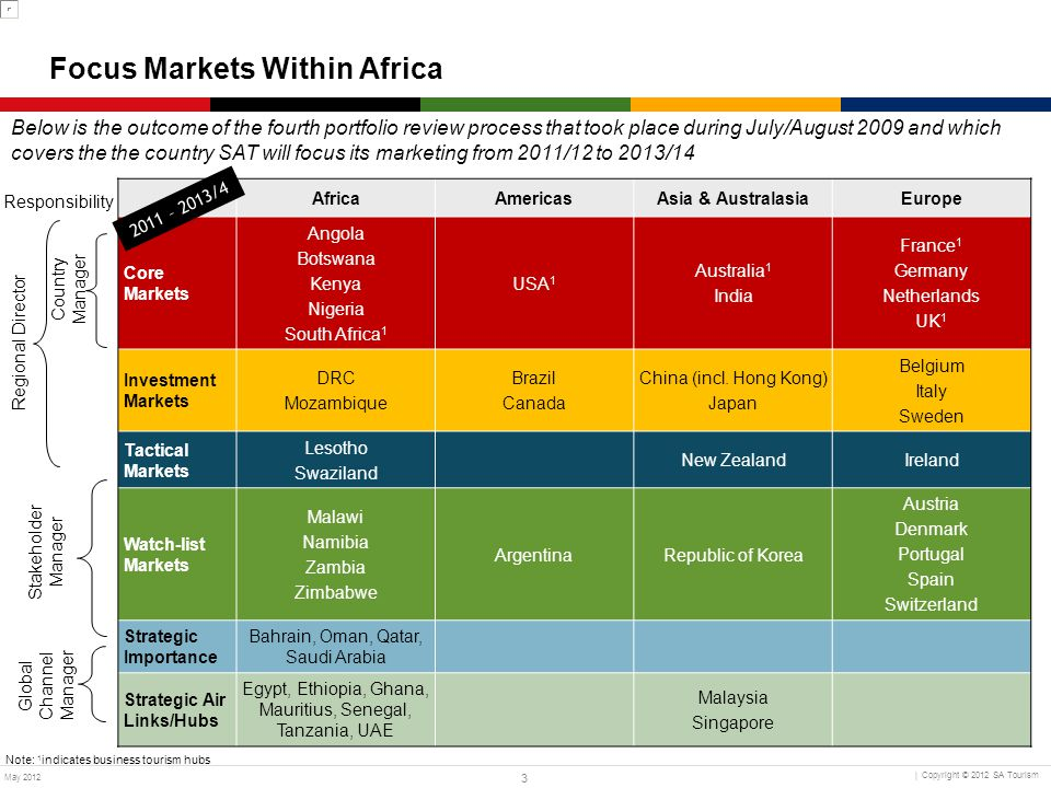 Focus Markets Within Africa