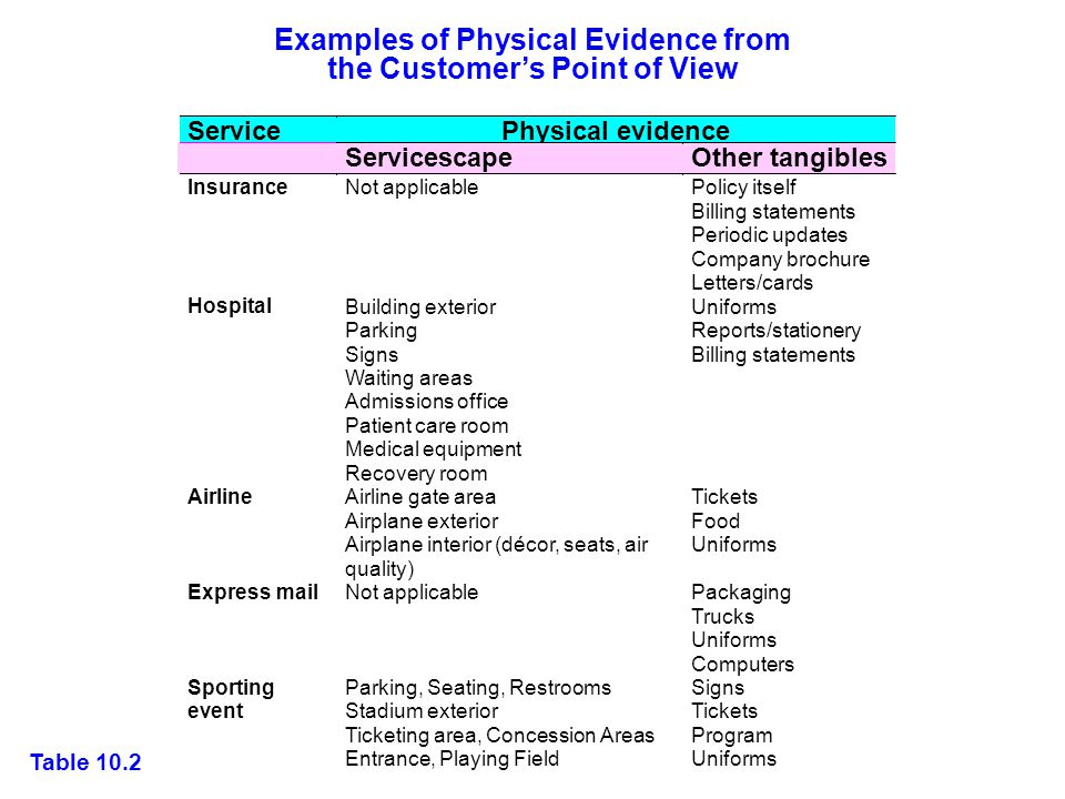 Examples of Physical Evidence from the Customer's Point of View