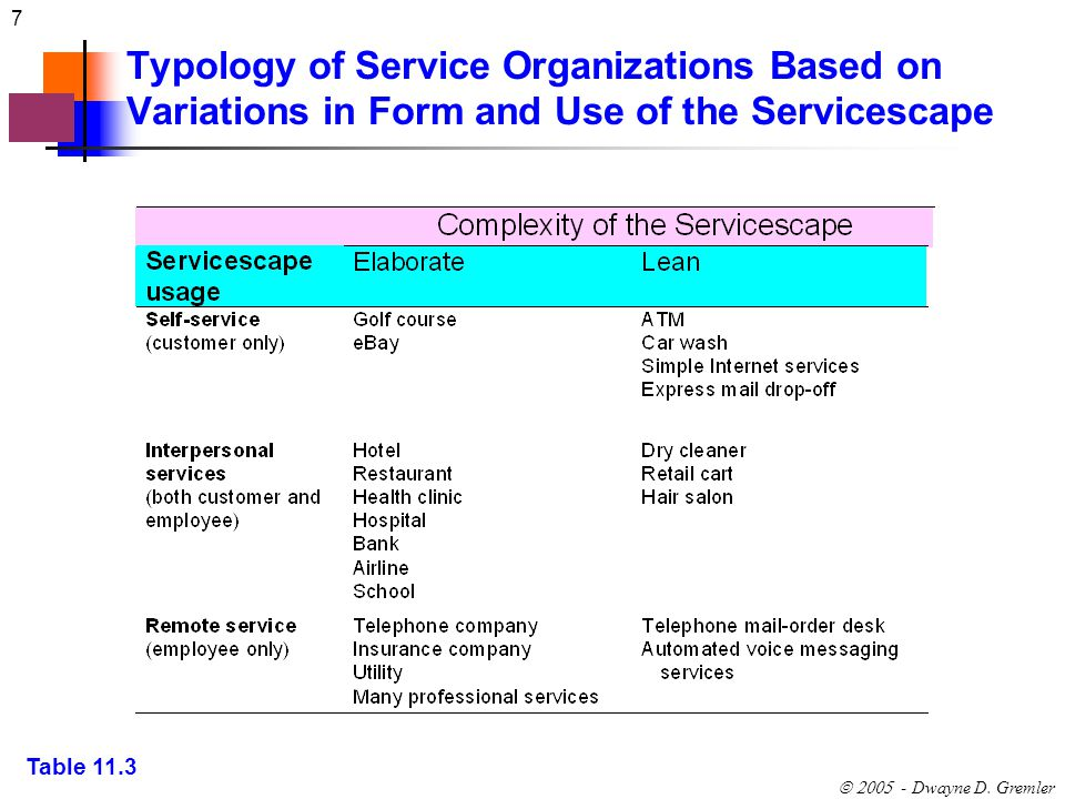 Typology of Service Organizations Based on Variations in Form and Use of the Servicescape
