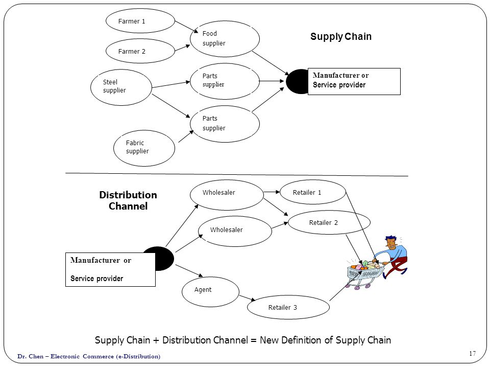 Supply Chain + Distribution Channel = New Definition of Supply Chain