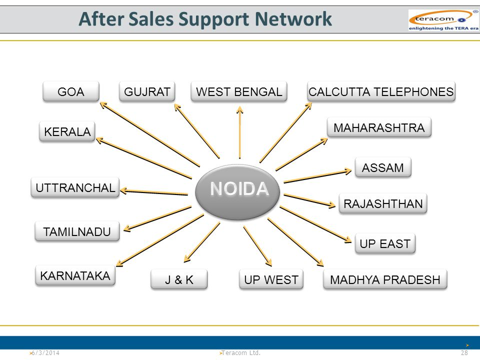 After Sales Support Network