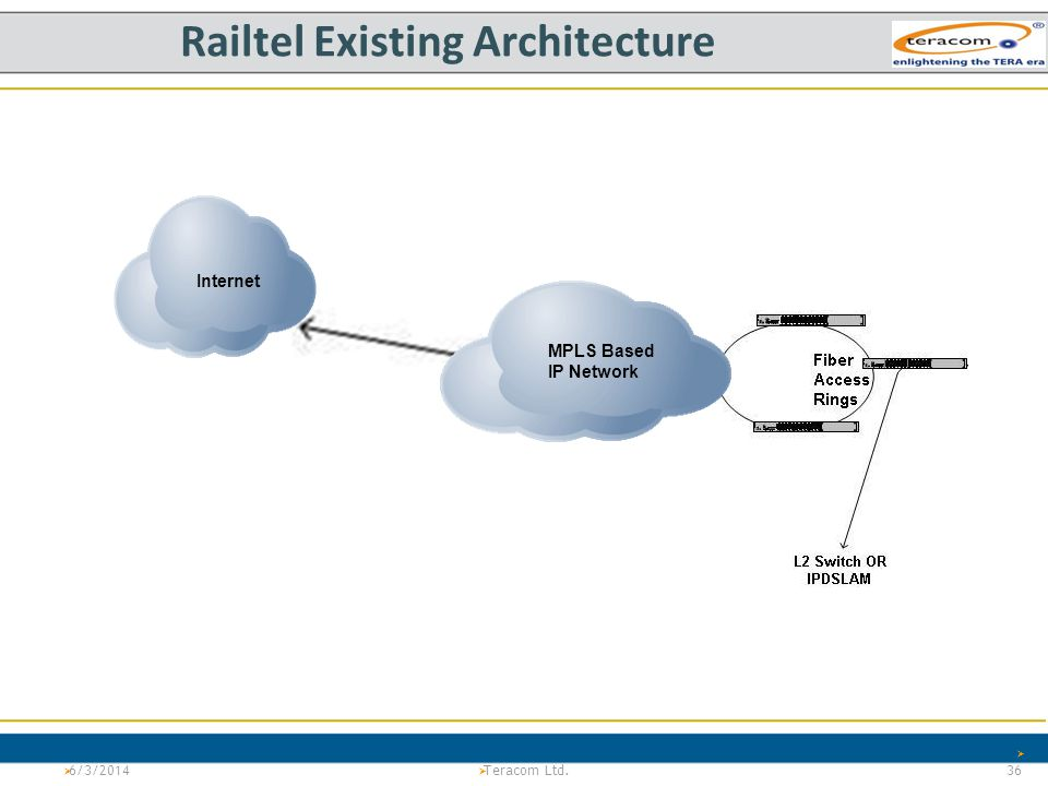 Railtel Existing Architecture