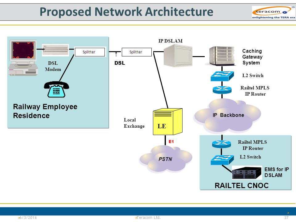 Proposed Network Architecture