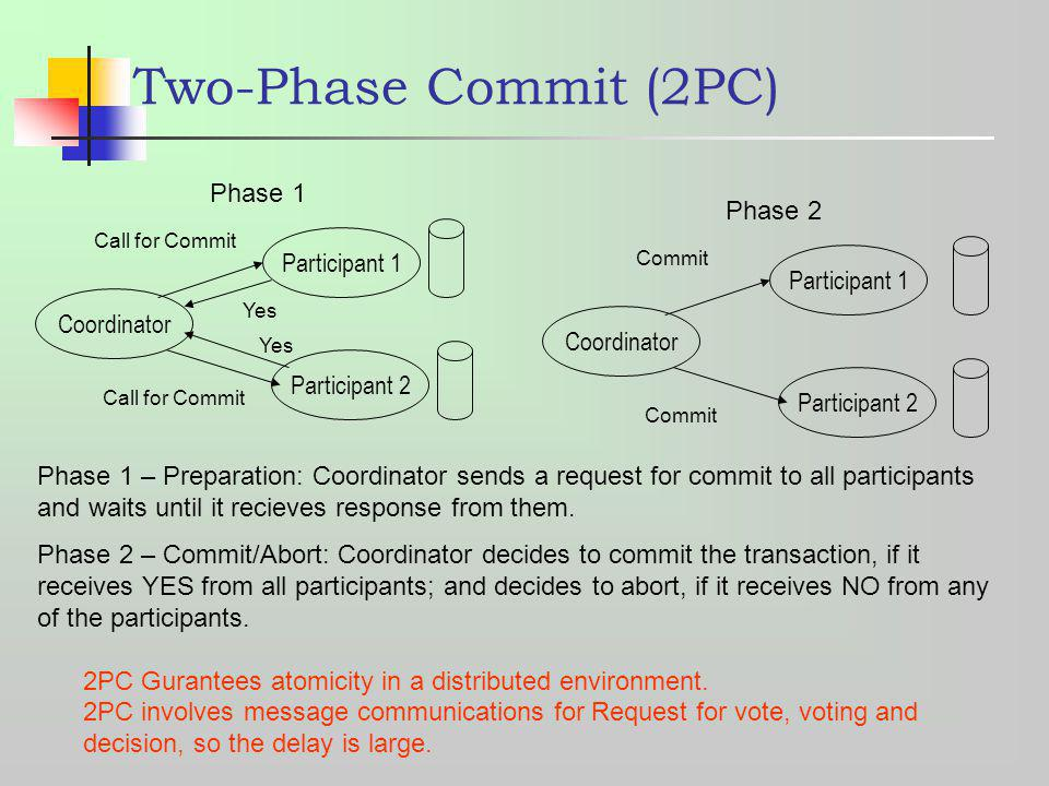 Two-Phase Commit (2PC) Phase 1 Phase 2 Participant 1 Participant 1