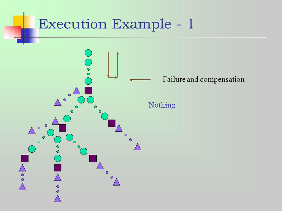 Execution Example - 1 Failure and compensation Nothing