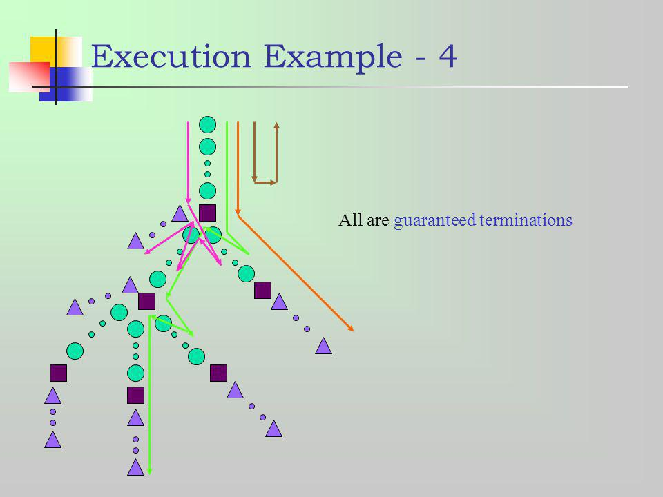 Execution Example - 4 All are guaranteed terminations