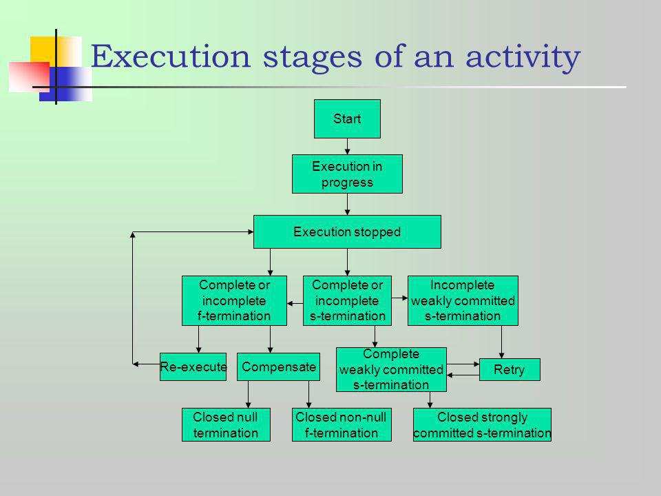 Execution stages of an activity