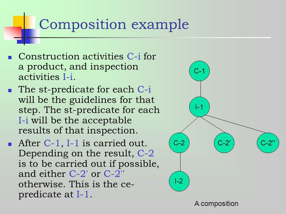 Composition example Construction activities C-i for a product, and inspection activities I-i.