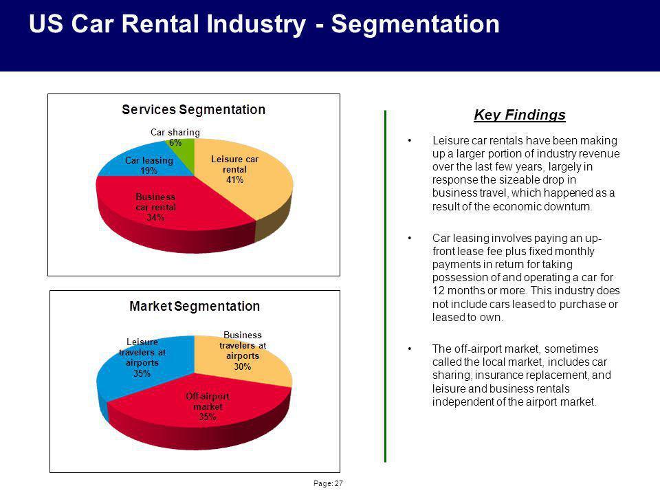 Major Car Rental Companies In India